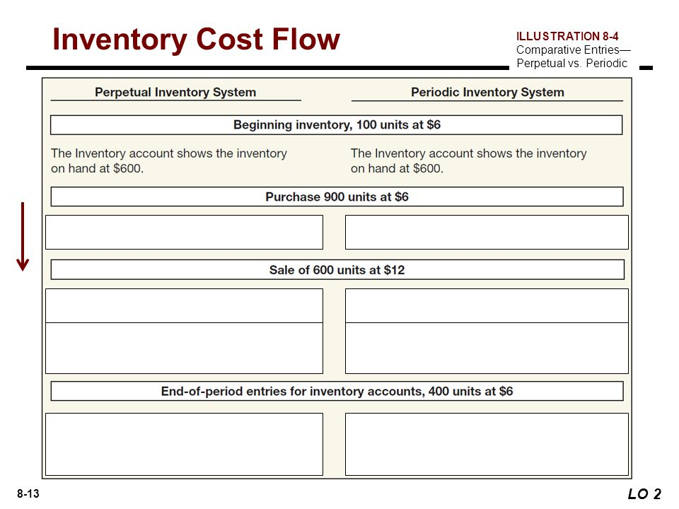 Inventory Cost Flow LO 2 ILLUSTRATION 8-4 Comparative Entries—