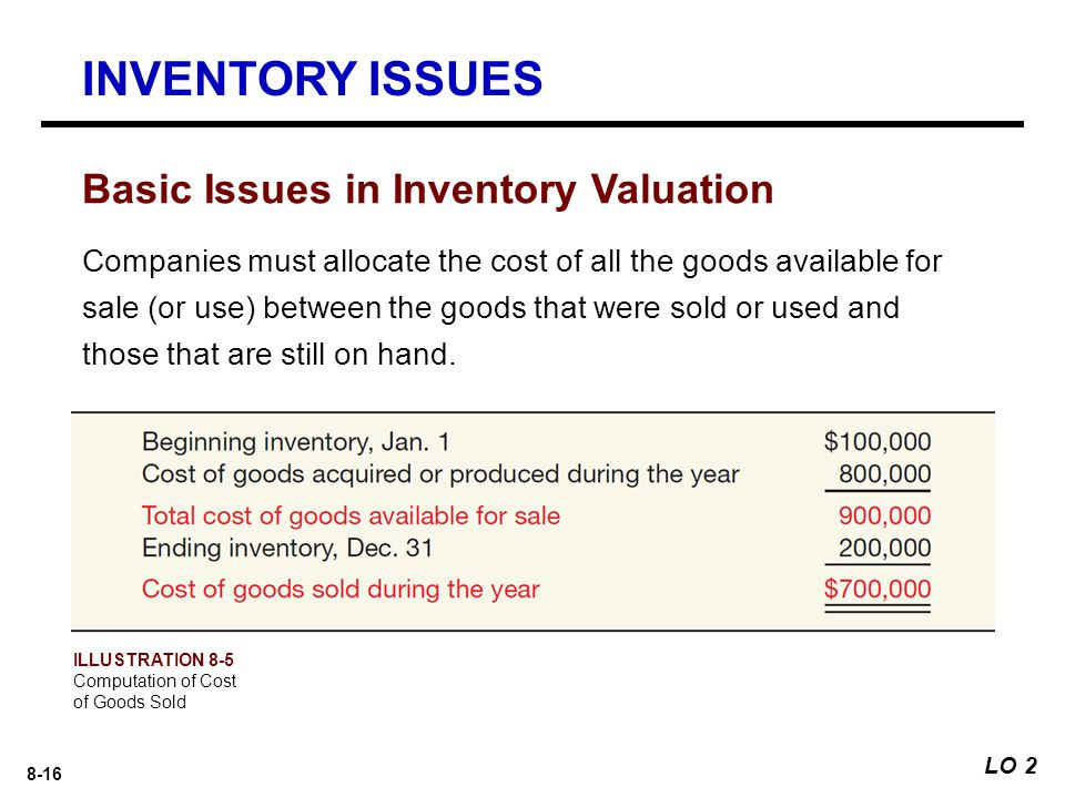 INVENTORY ISSUES Basic Issues in Inventory Valuation