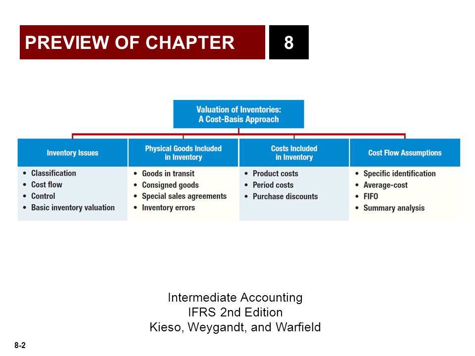 PREVIEW OF CHAPTER 8 Intermediate Accounting IFRS 2nd Edition