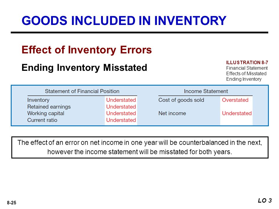 GOODS INCLUDED IN INVENTORY
