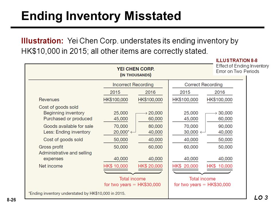 Ending Inventory Misstated