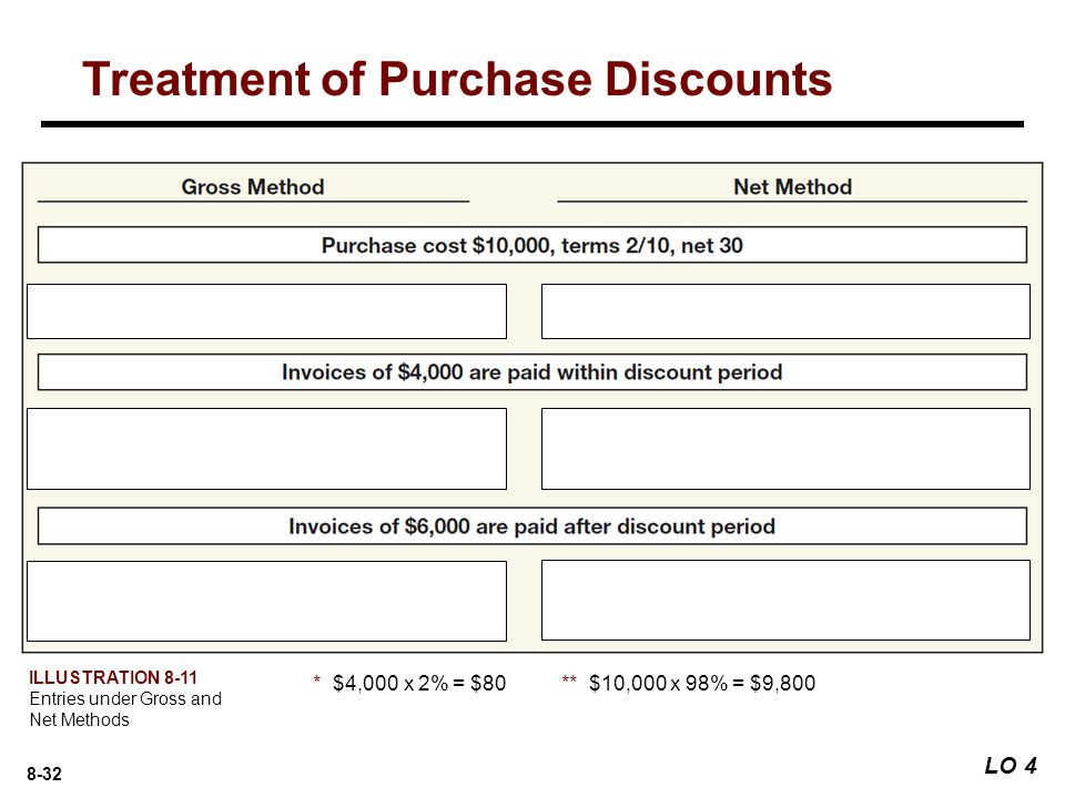 Treatment of Purchase Discounts
