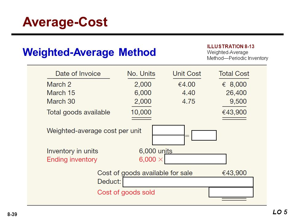 Average-Cost Weighted-Average Method LO 5 ILLUSTRATION 8-13