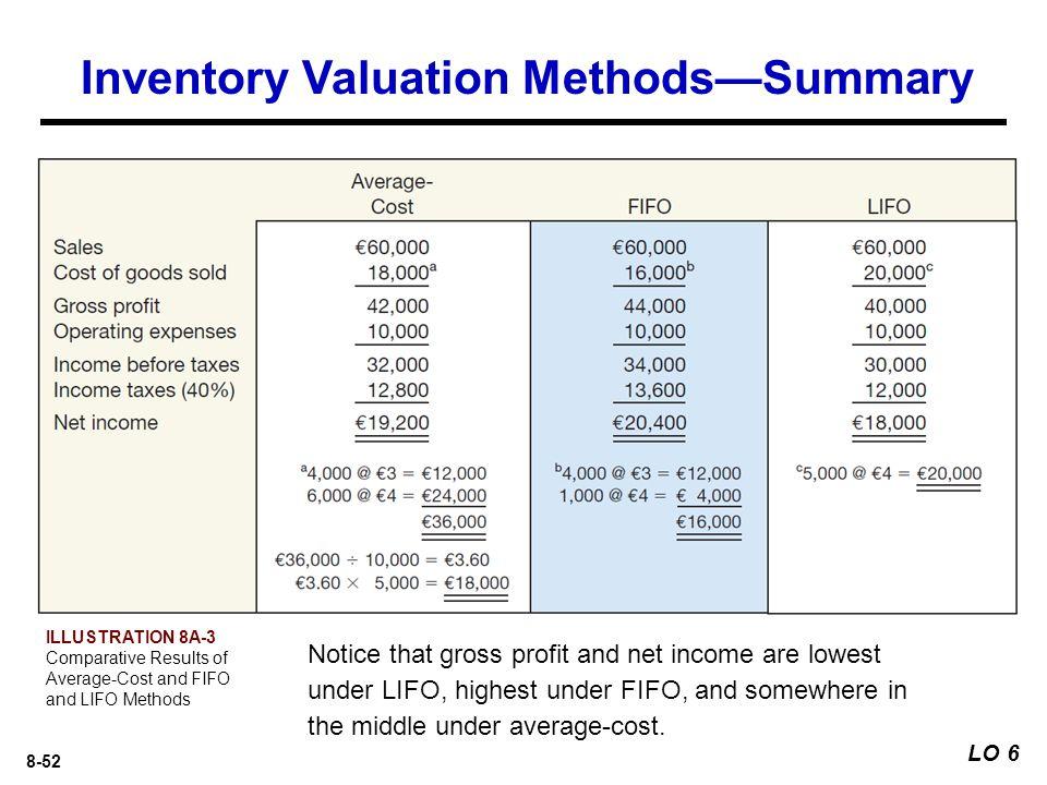 Inventory Valuation Methods—Summary