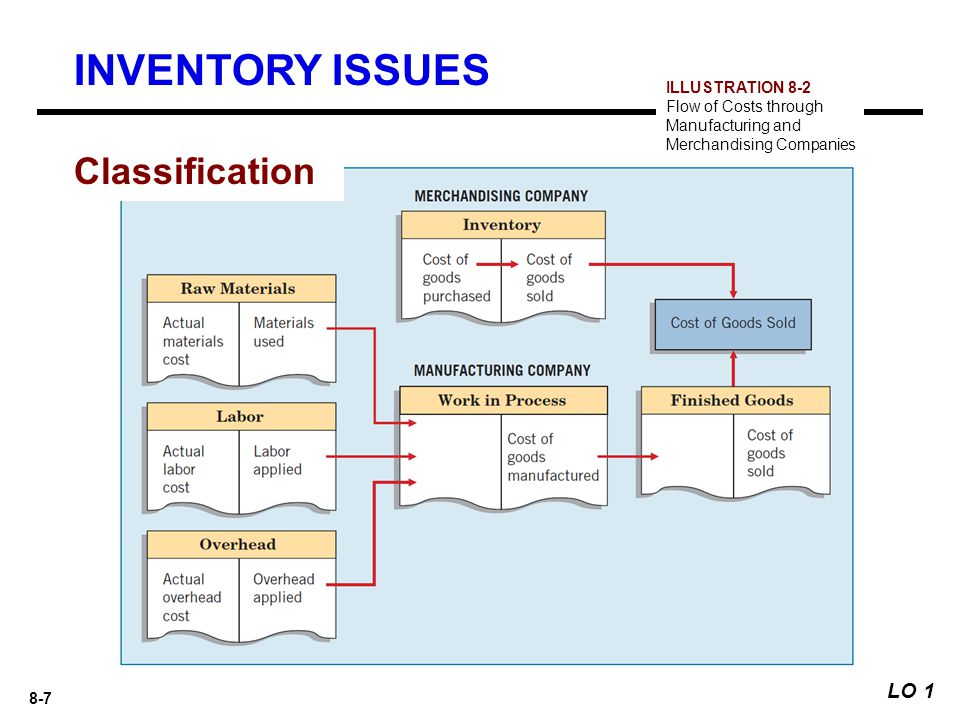 INVENTORY ISSUES Classification LO 1 ILLUSTRATION 8-2