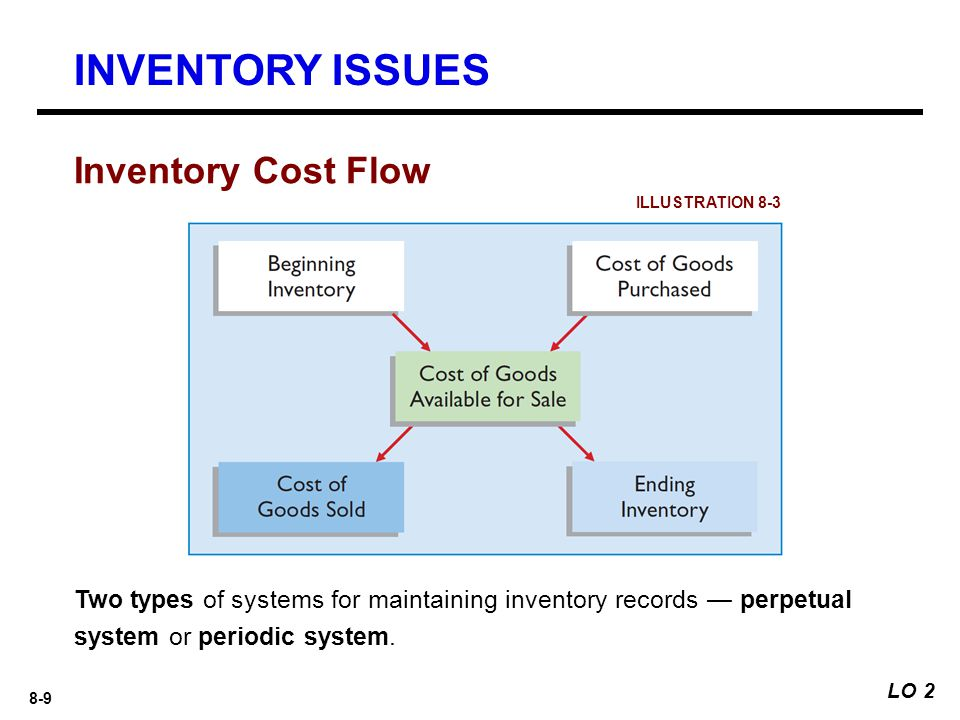 INVENTORY ISSUES Inventory Cost Flow