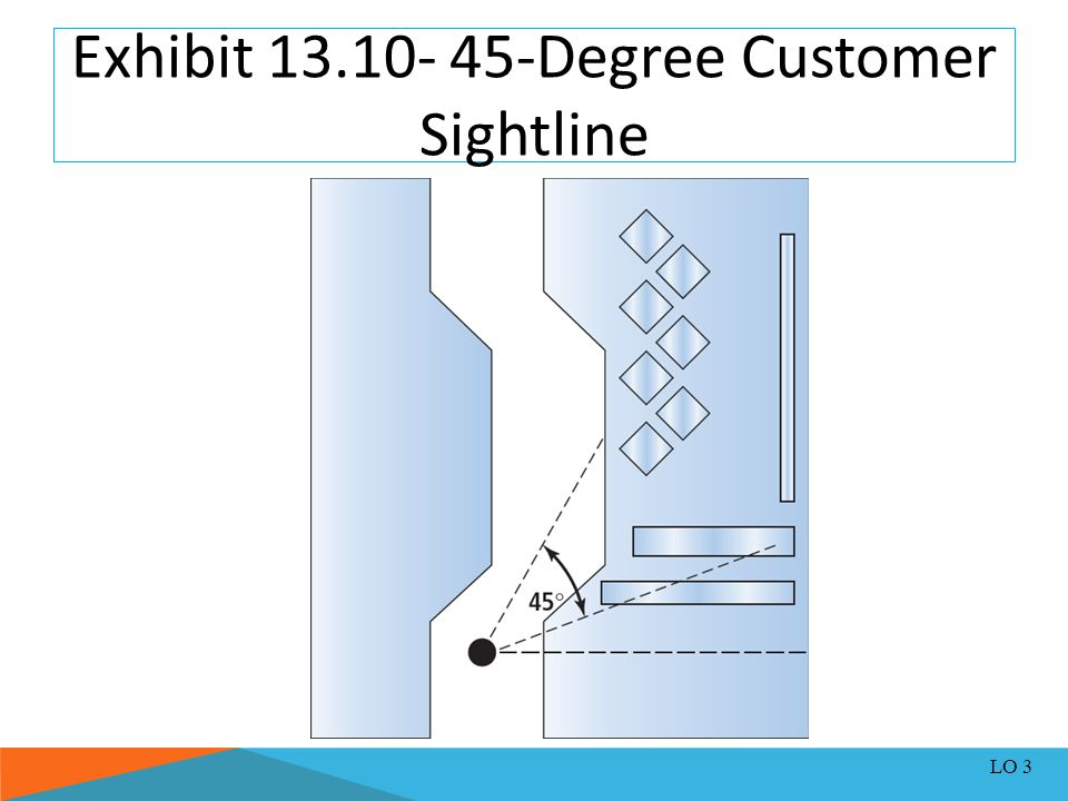 Exhibit 13.10- 45-Degree Customer Sightline