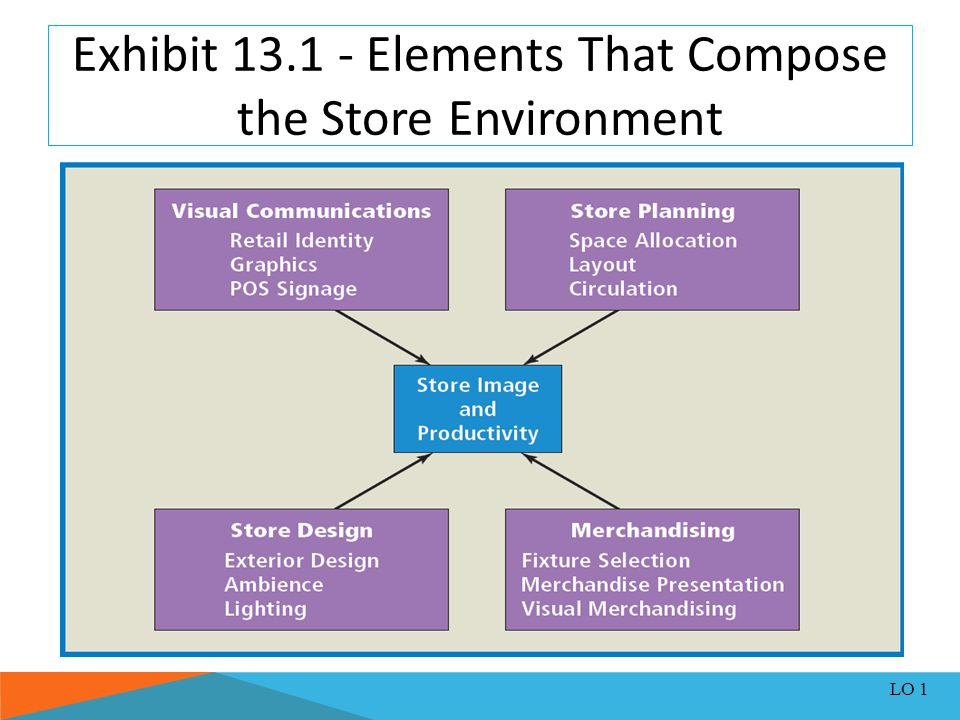 Exhibit 13.1 - Elements That Compose the Store Environment
