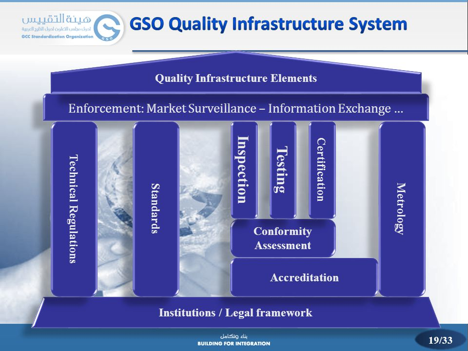 GSO Quality Infrastructure System
