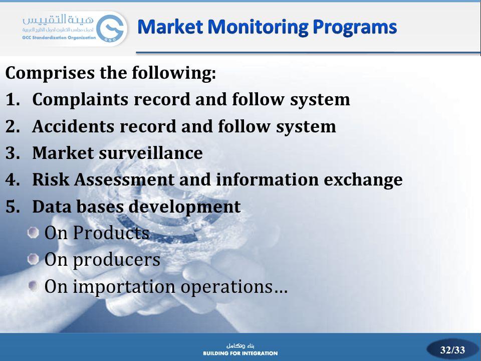 Market Monitoring Programs