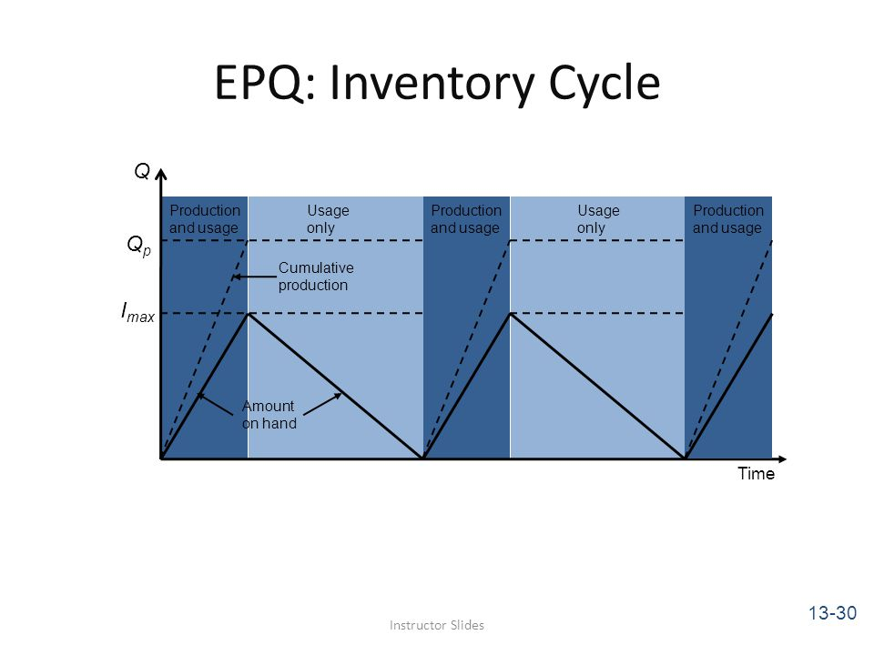 EPQ: Inventory Cycle Q Qp Imax 13-30 Time Production and usage Usage