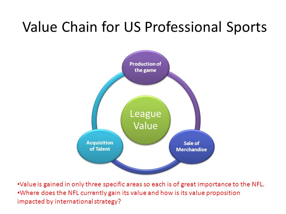 Value Chain for US Professional Sports