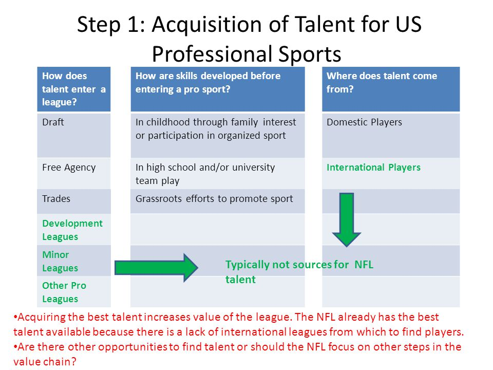 Step 1: Acquisition of Talent for US Professional Sports