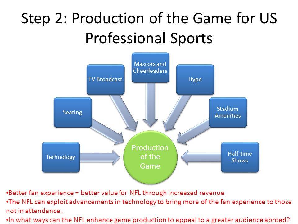 Step 2: Production of the Game for US Professional Sports