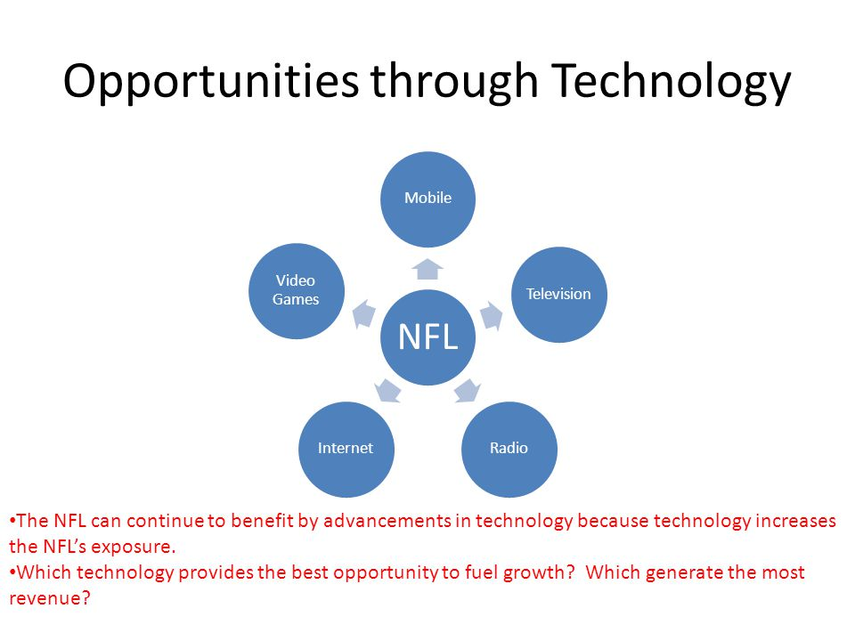 Opportunities through Technology