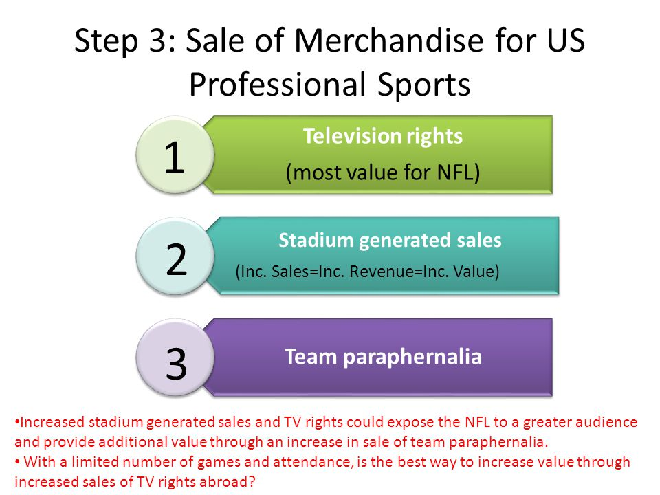 Step 3: Sale of Merchandise for US Professional Sports