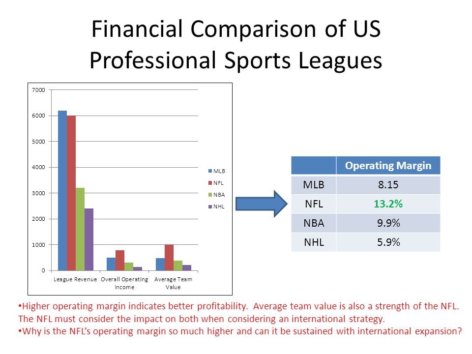 Financial Comparison of US Professional Sports Leagues
