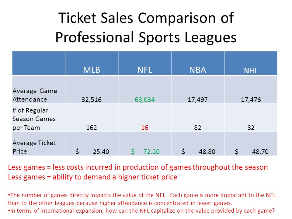 Ticket Sales Comparison of Professional Sports Leagues