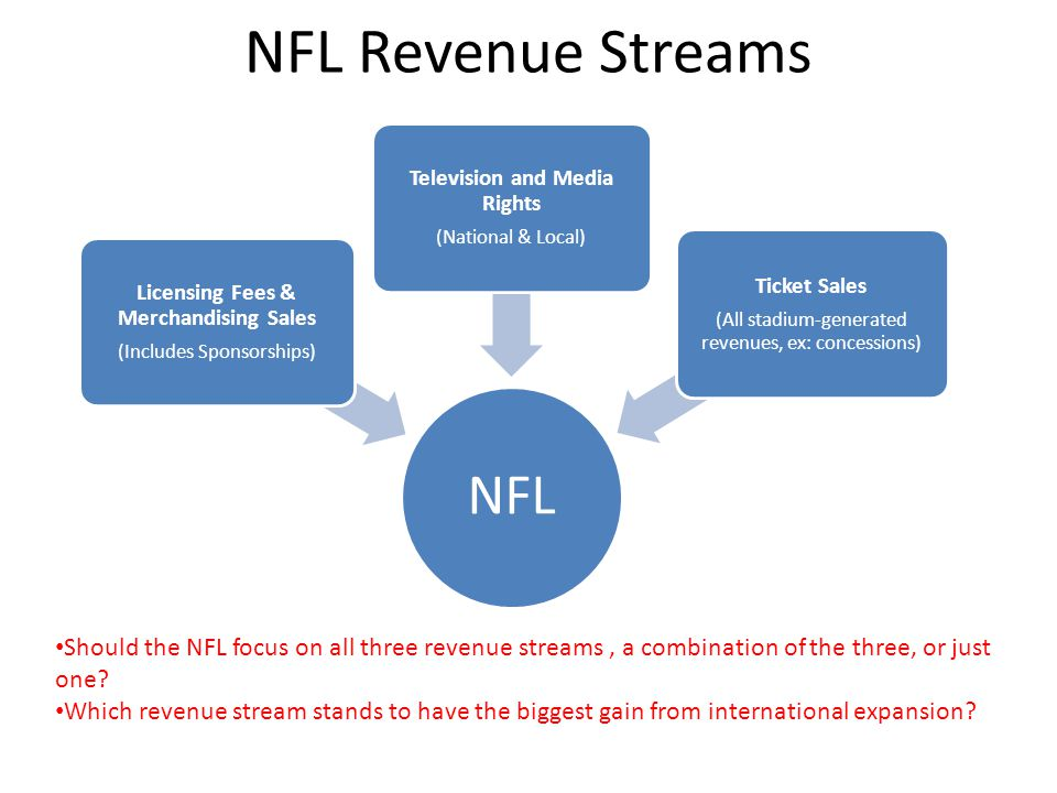 Licensing Fees & Merchandising Sales Television and Media Rights