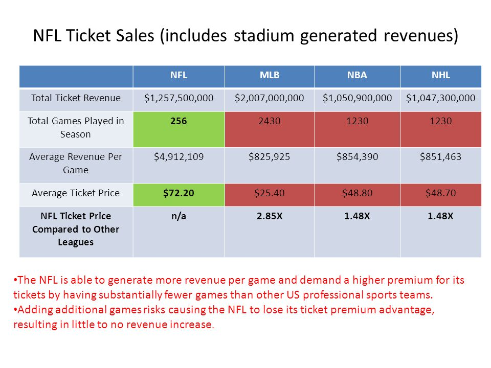 NFL Ticket Sales (includes stadium generated revenues)