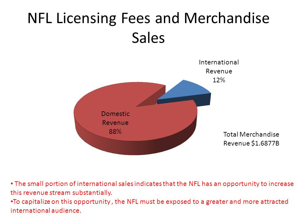 NFL Licensing Fees and Merchandise Sales