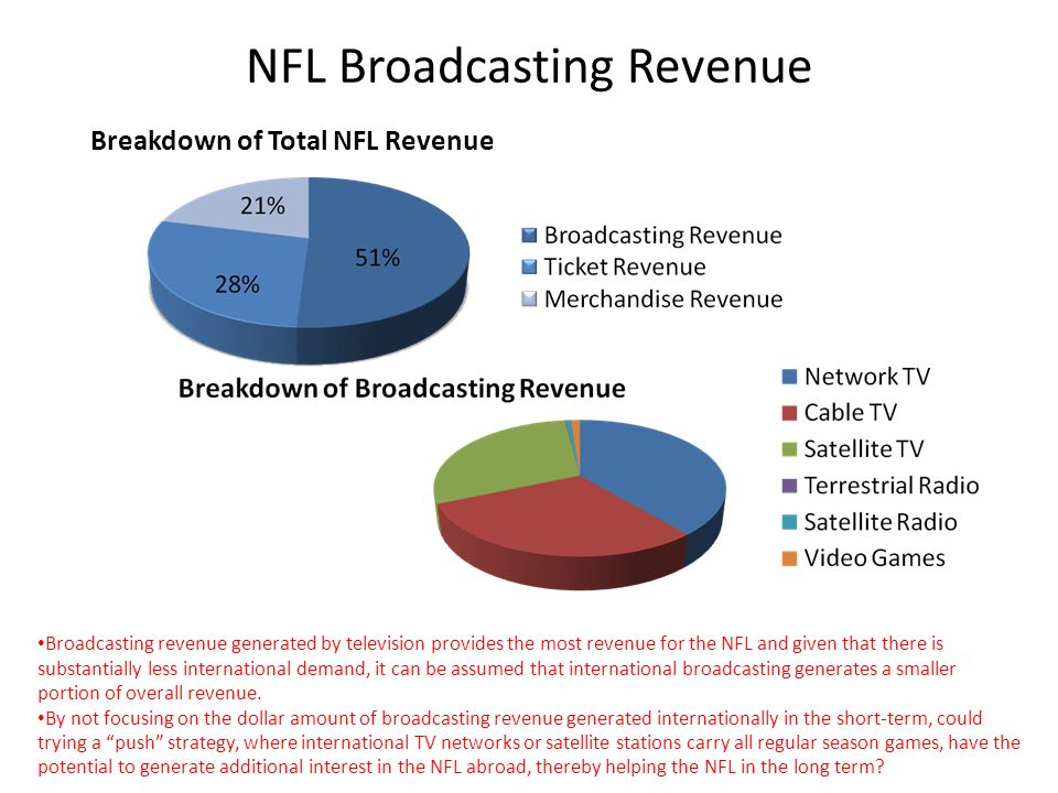 NFL Broadcasting Revenue