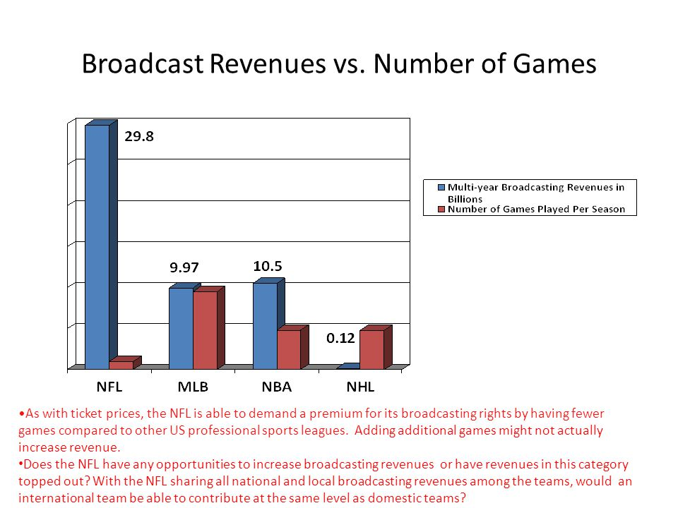 Broadcast Revenues vs. Number of Games