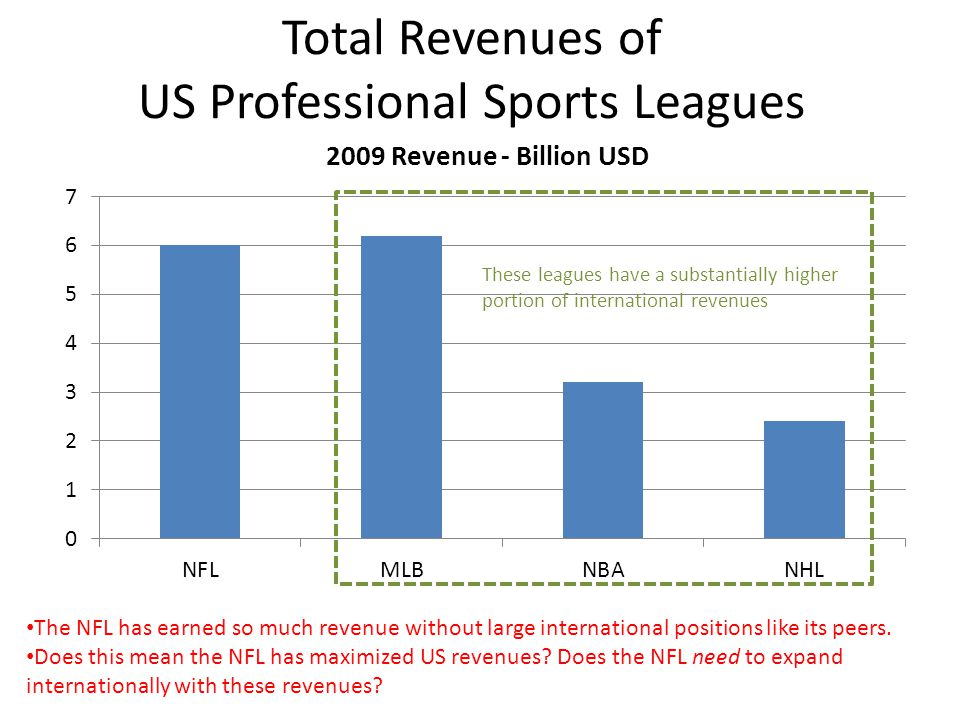 Total Revenues of US Professional Sports Leagues