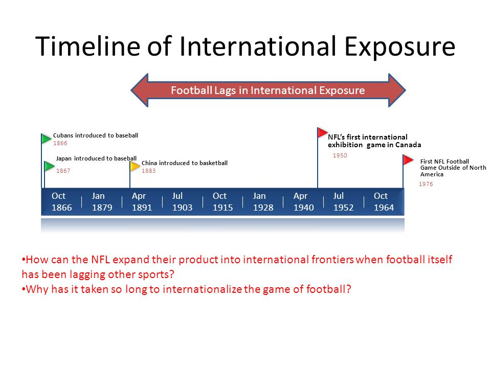 Timeline of International Exposure
