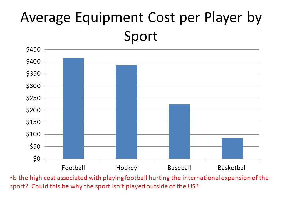 Average Equipment Cost per Player by Sport