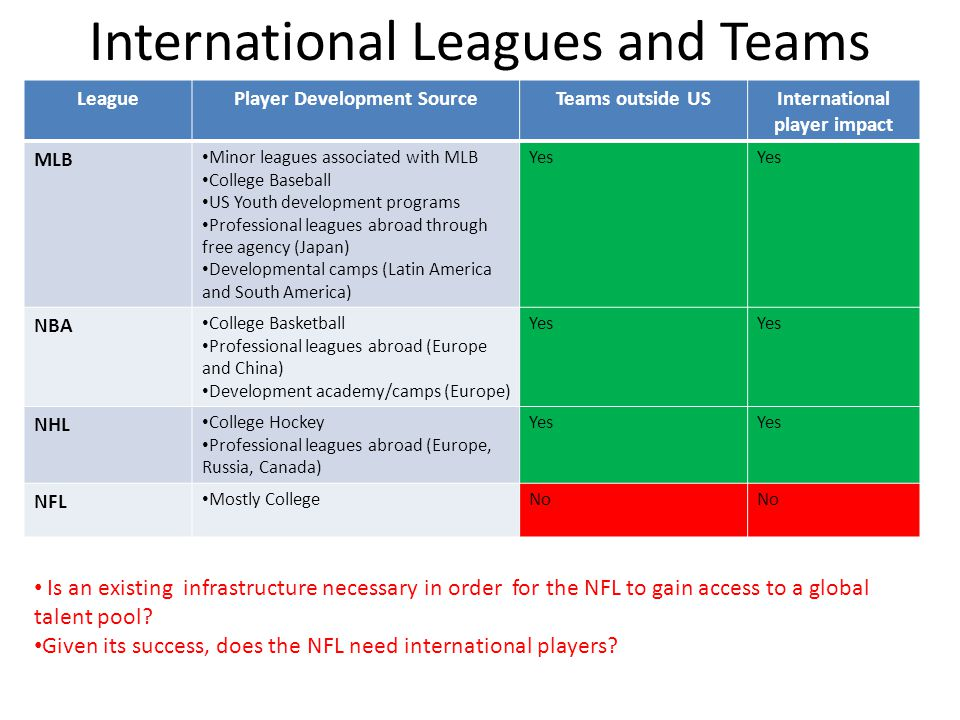 International Leagues and Teams