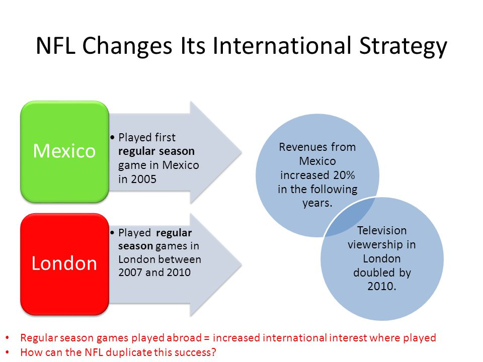 NFL Changes Its International Strategy