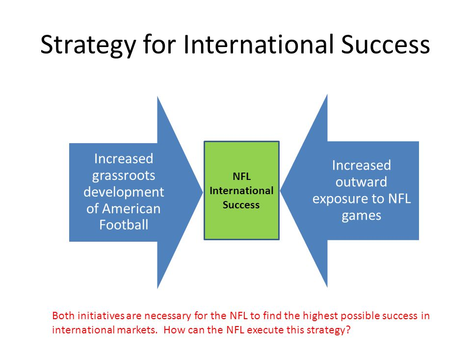 Strategy for International Success