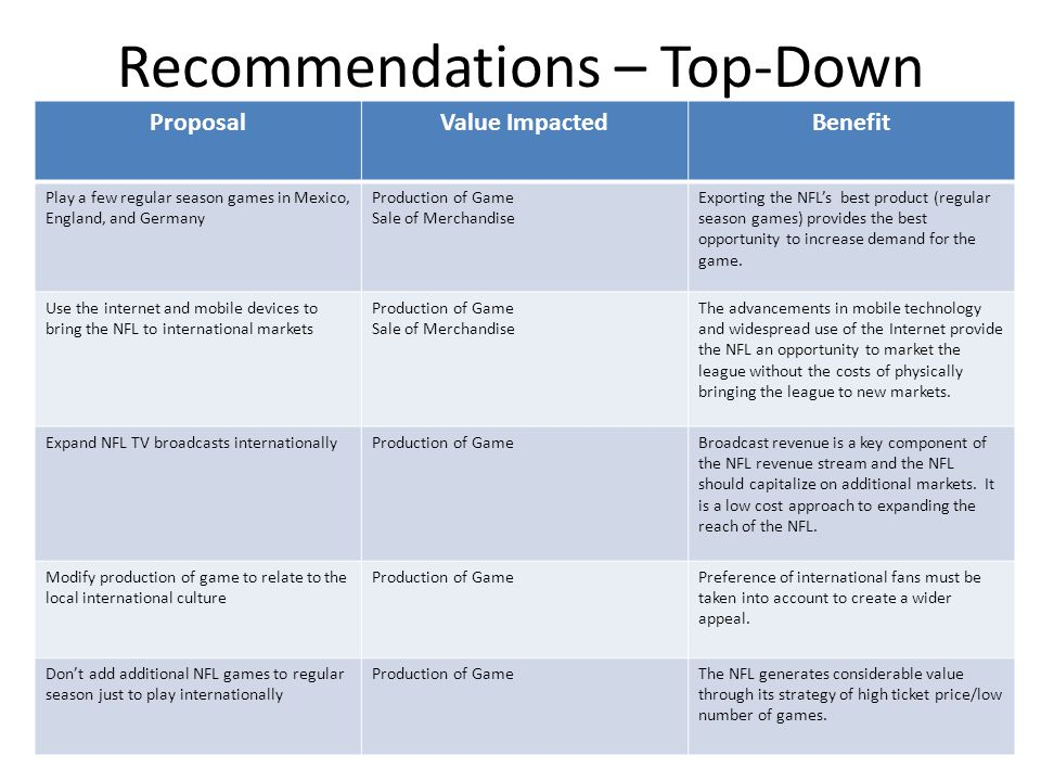 Recommendations – Top-Down