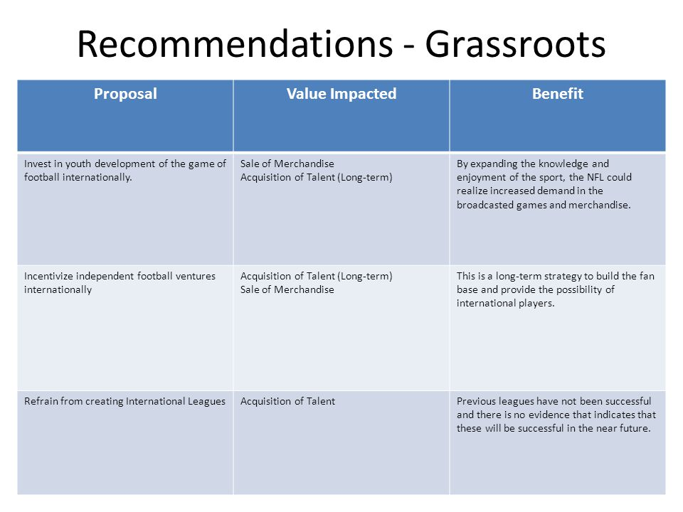 Recommendations - Grassroots