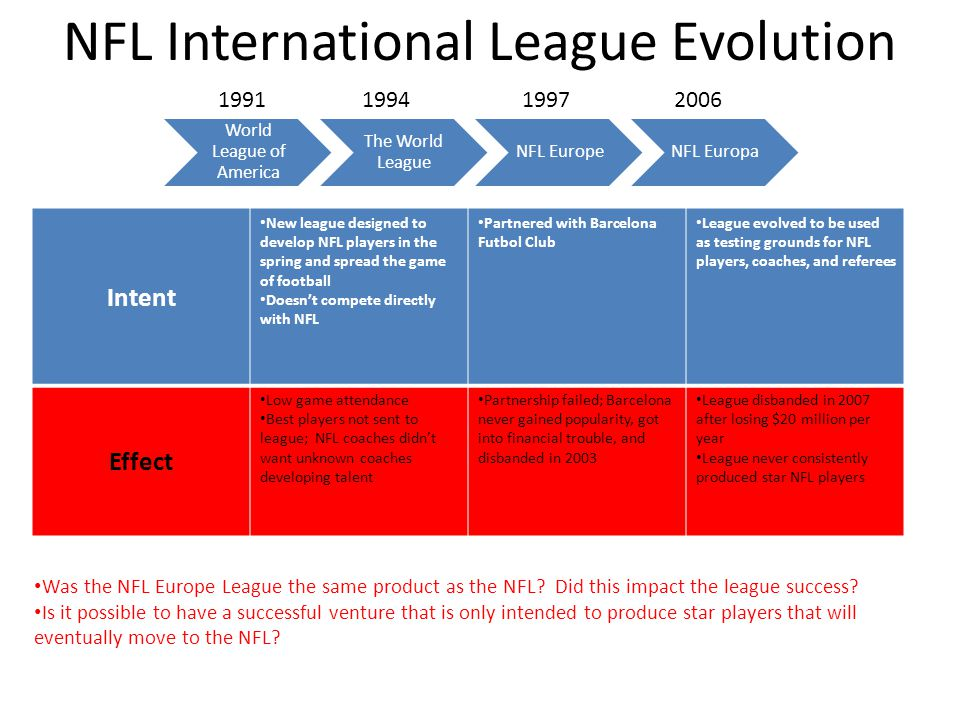 NFL International League Evolution