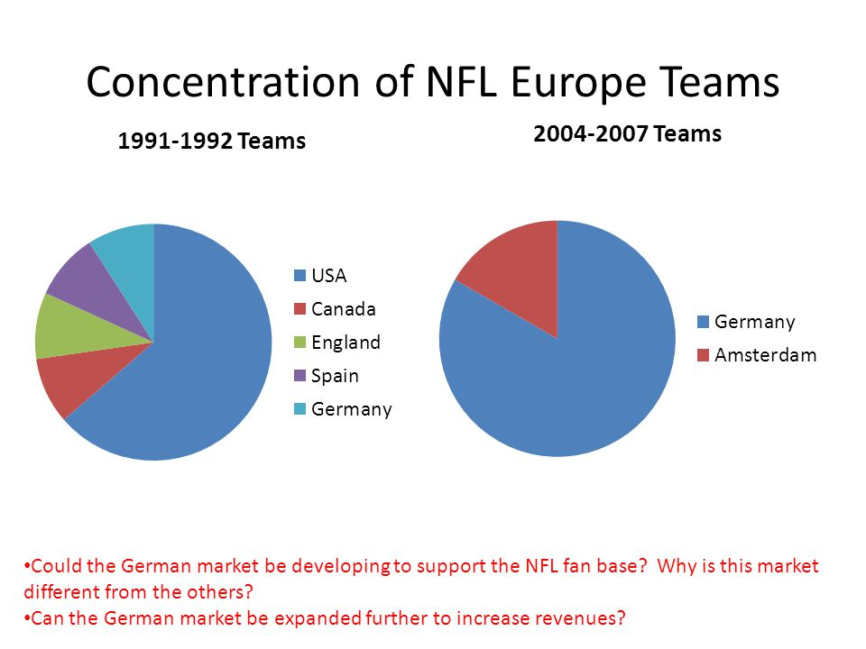 Concentration of NFL Europe Teams
