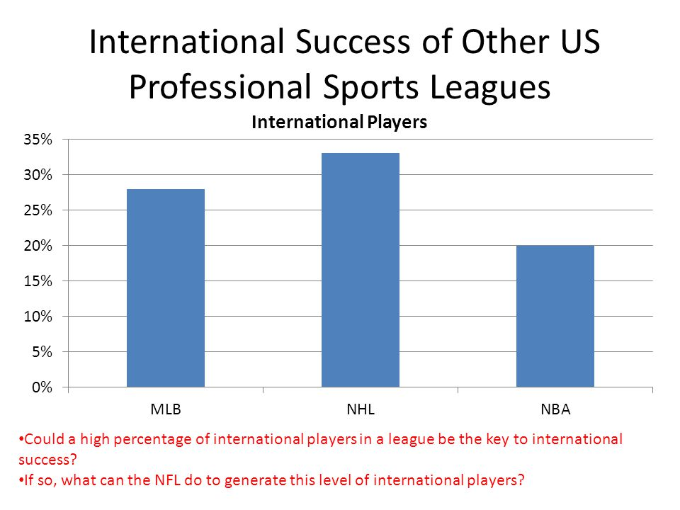 International Success of Other US Professional Sports Leagues