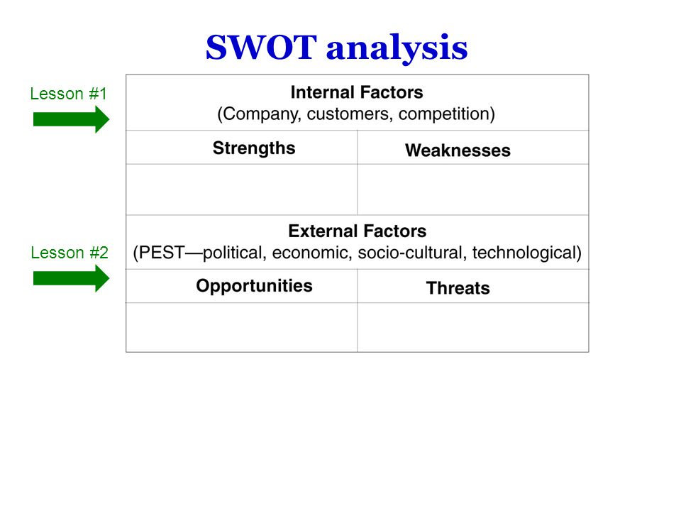 SWOT analysis Lesson #1 Lesson #2