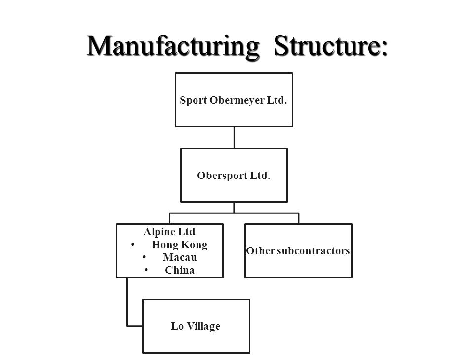 Manufacturing Structure: