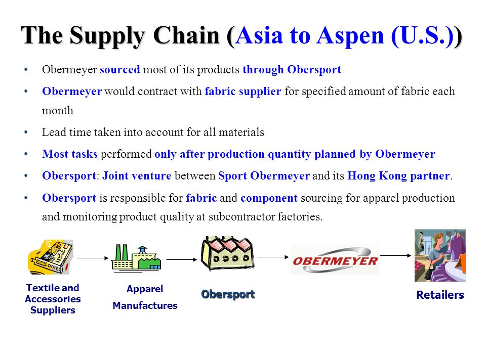 supply chain process sport obermeyer forecasting Transcript of sport obermeyer scm problems with the size of sport obermeyer's supply chain because it was too big time to complete manufacturing process.