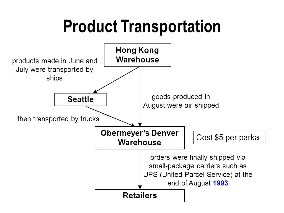 Product Transportation