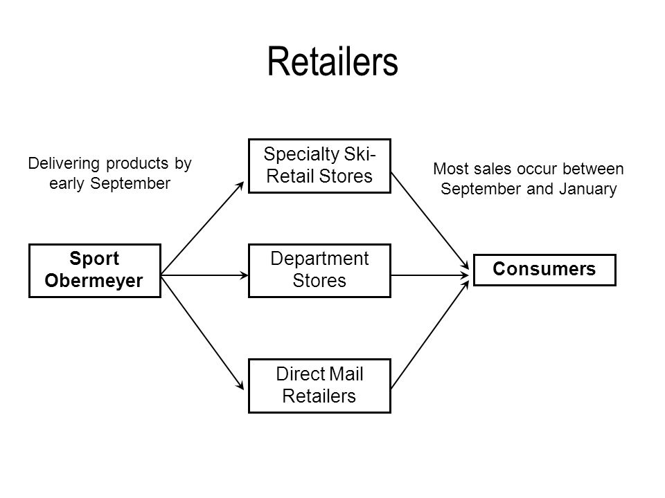 Retailers Specialty Ski-Retail Stores Department Stores