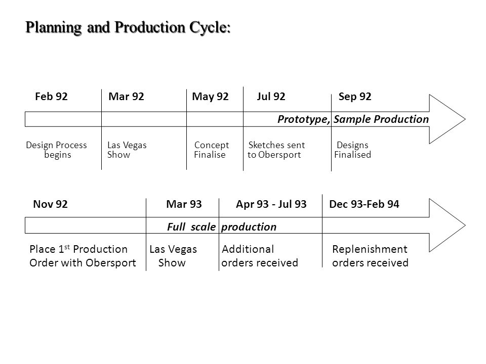 Planning and Production Cycle: