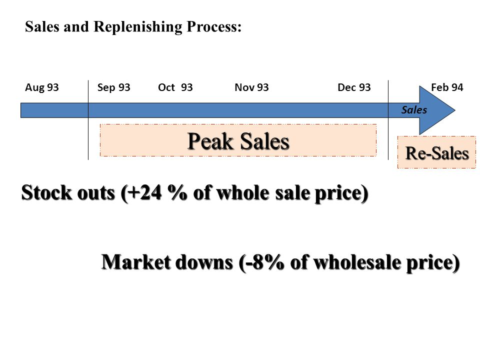 Peak Sales Stock outs (+24 % of whole sale price)