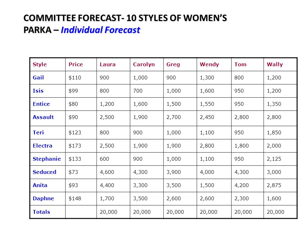 COMMITTEE FORECAST- 10 STYLES OF WOMEN'S PARKA – Individual Forecast