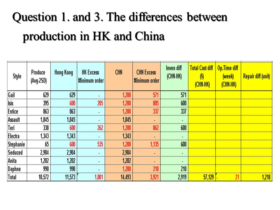 Question 1. and 3. The differences between production in HK and China