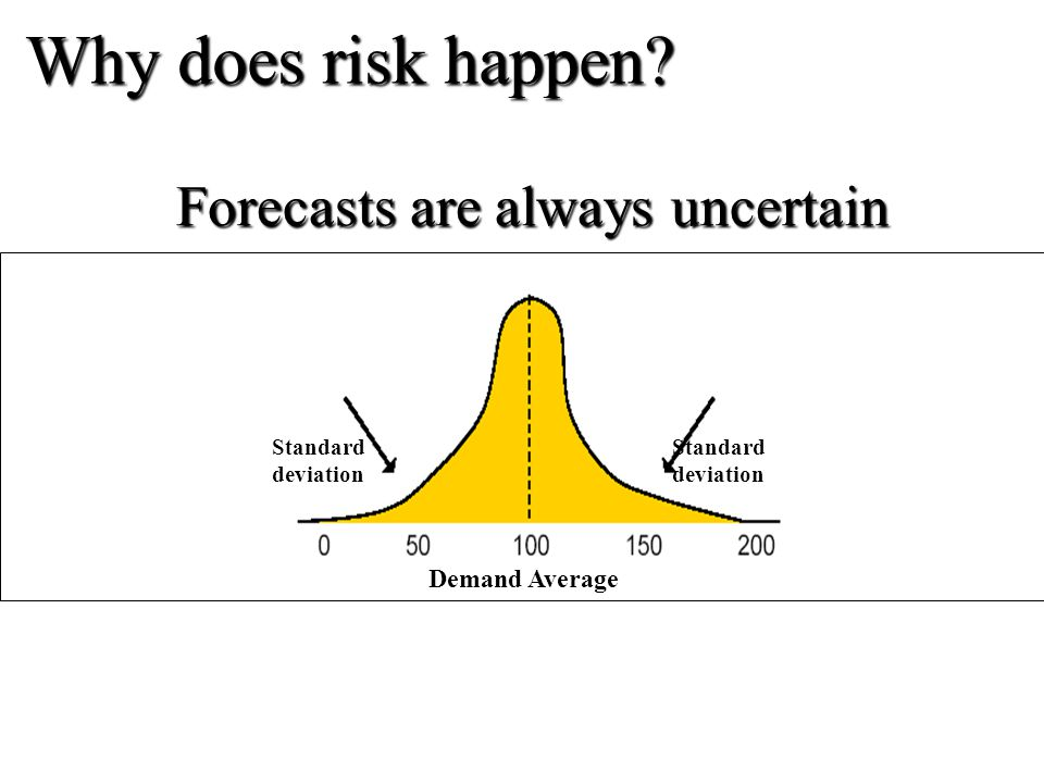 Why does risk happen Forecasts are always uncertain Demand Average