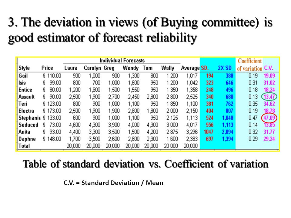 3. The deviation in views (of Buying committee) is good estimator of forecast reliability