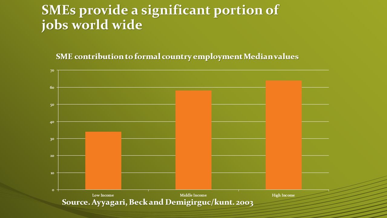 SMEs provide a significant portion of jobs world wide